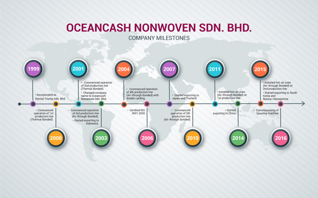 oceancash nonwoven