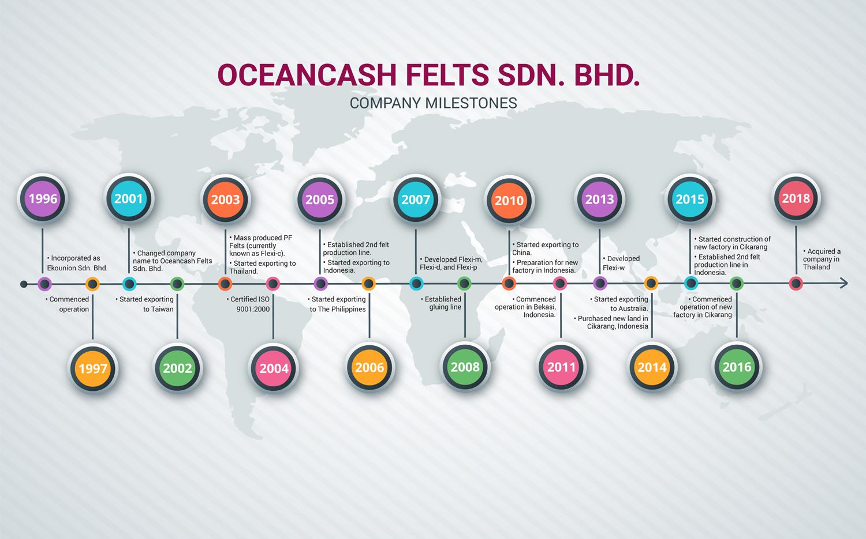 Oceancash Felts